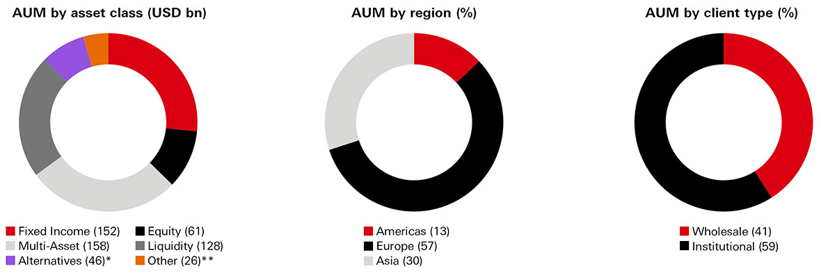 AUM by asset class (USD bn); by region (USD bn); by client type (USD bn)